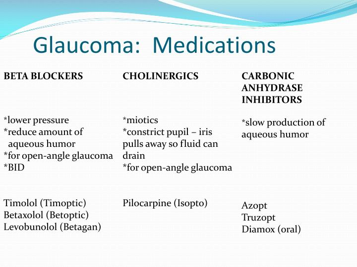 Glaucoma:  Medications