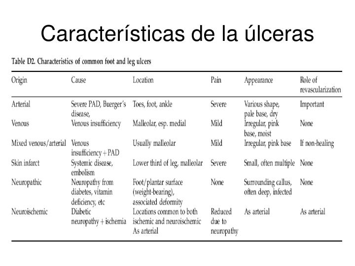 Características de la úlceras