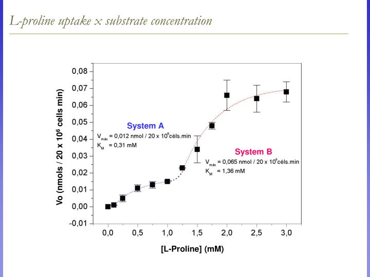 L-proline uptake x substrate concentration