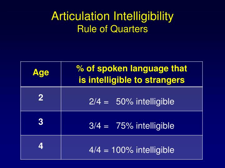 Articulation Intelligibility