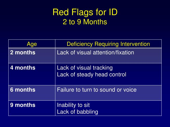 Red Flags for ID