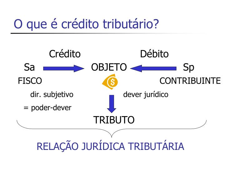 O que é crédito tributário?