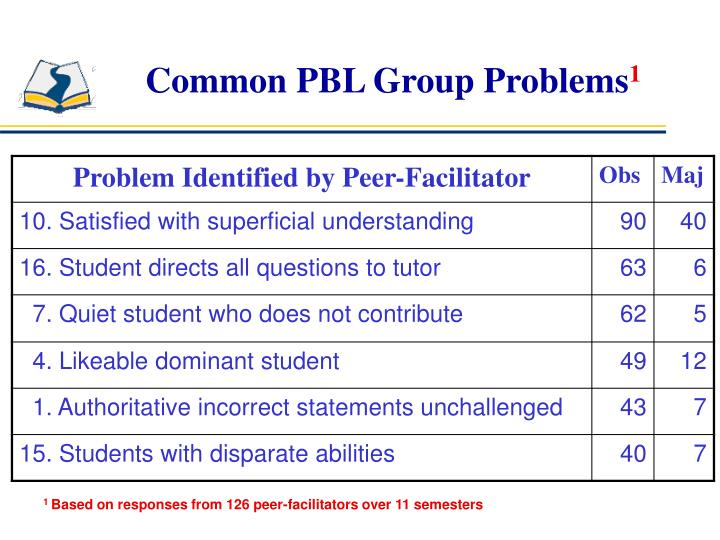 Common PBL Group Problems