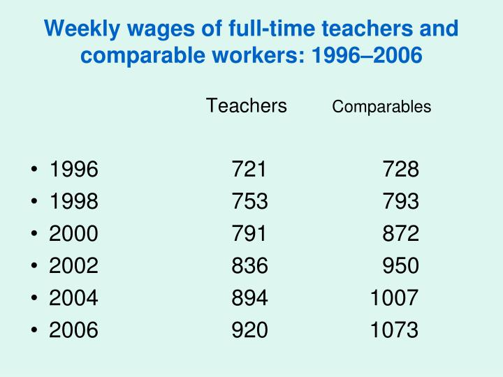 Weekly wages of full-time teachers and comparable workers: 1996–2006