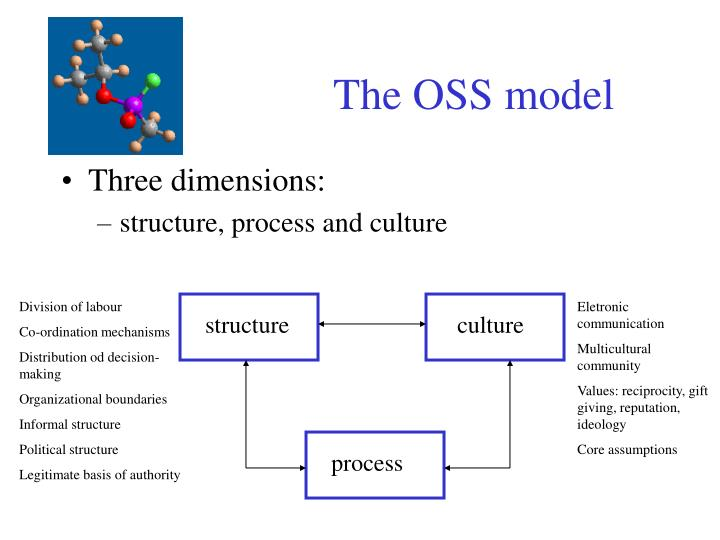 The OSS model