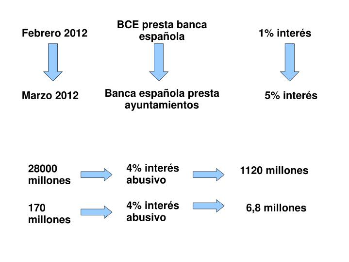 BCE presta banca española