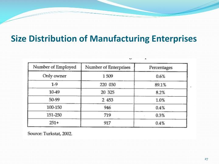 Size Distribution of Manufacturing Enterprises
