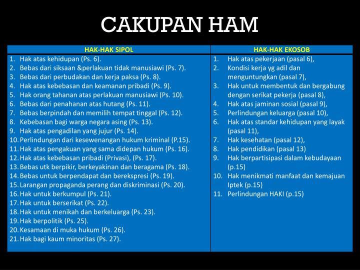 CAKUPAN HAM