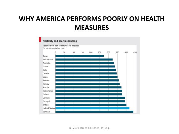WHY AMERICA PERFORMS POORLY ON HEALTH MEASURES