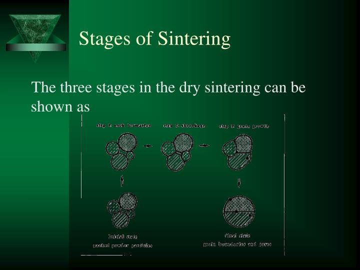 Stages of Sintering