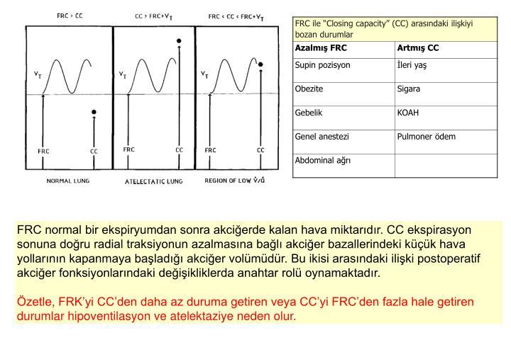 FRC normal bir ekspiryumdan sonra akciğerde kalan hava miktarıdır. CC ekspirasyon sonuna doğru radial traksiyonun azalmasına bağlı akciğer bazallerindeki küçük hava yollarının kapanmaya başladığı akciğer volümüdür. Bu ikisi arasındaki ilişki postoperatif akciğer fonksiyonlarındaki değişikliklerda anahtar rolü oynamaktadır.