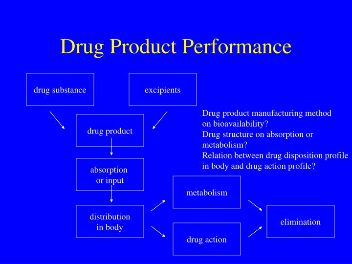 Drug product performance