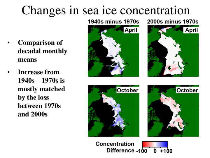 Changes in sea ice concentration