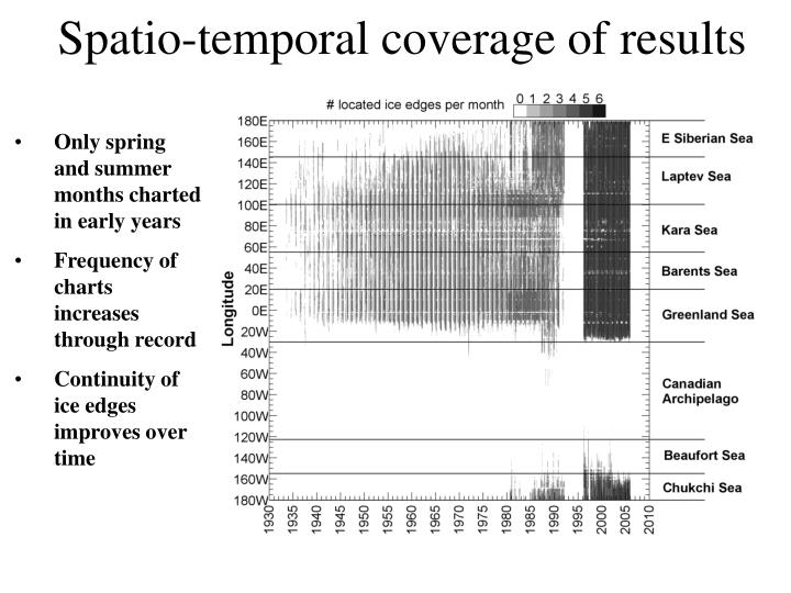Spatio-temporal coverage of results