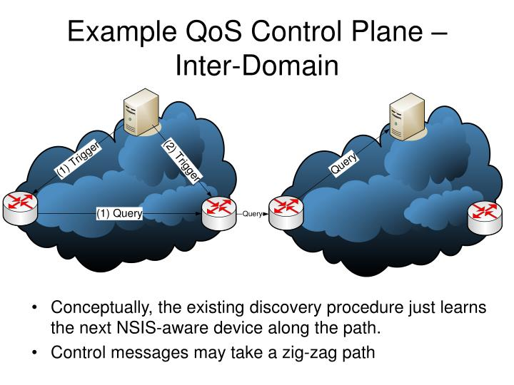 Example QoS Control Plane – Inter-Domain