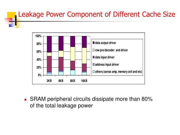 Leakage power component of different cache size
