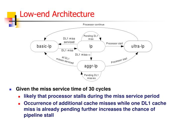 Low-end Architecture