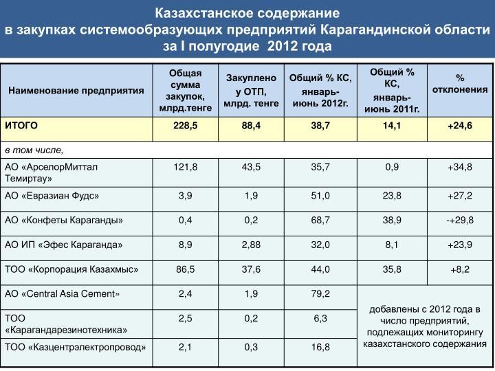 Казахстанское содержание