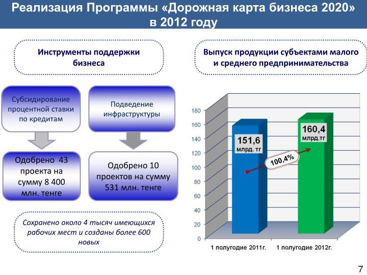 Реализация Программы «Дорожная карта бизнеса 2020»