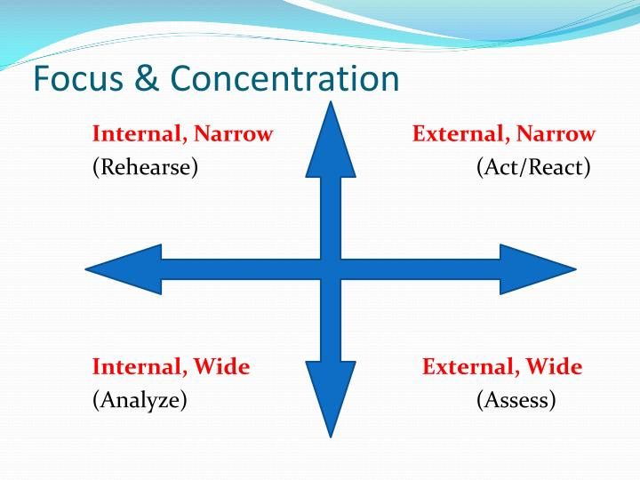 Focus & Concentration