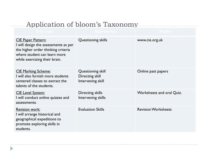 Application of bloom's Taxonomy