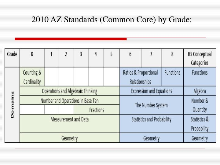 2010 AZ Standards (Common Core) by Grade: