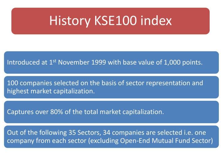 History KSE100 index