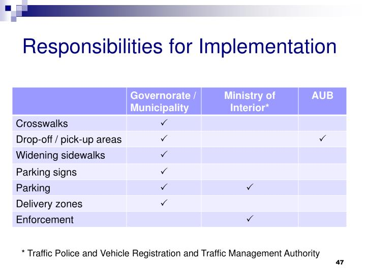 Responsibilities for Implementation