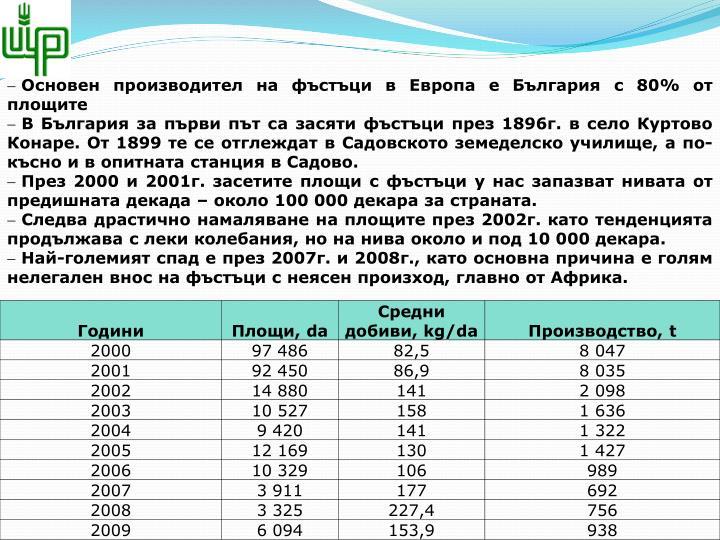 Основен производител на фъстъци в Европа е България с 80% от площите