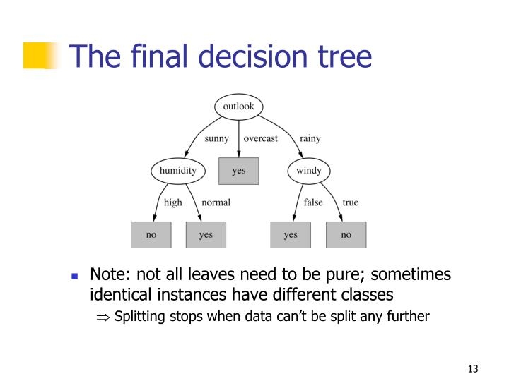 The final decision tree