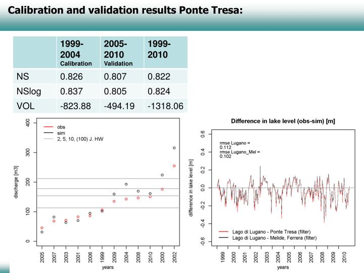 Calibration and validation results Ponte Tresa: