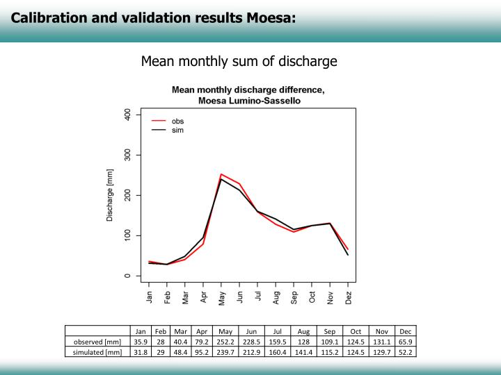 Calibration and validation results Moesa: