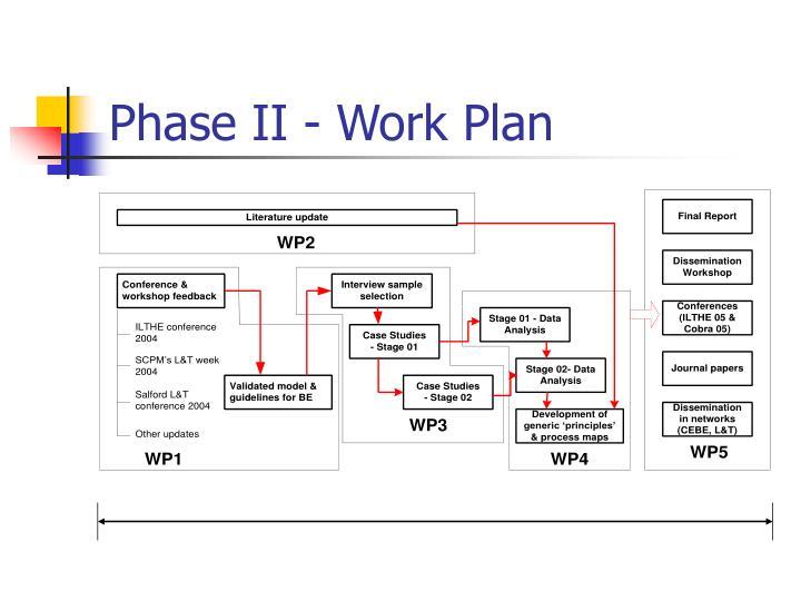 Phase II - Work Plan
