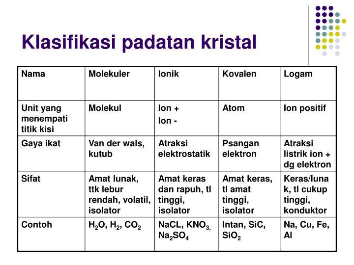 Klasifikasi padatan kristal