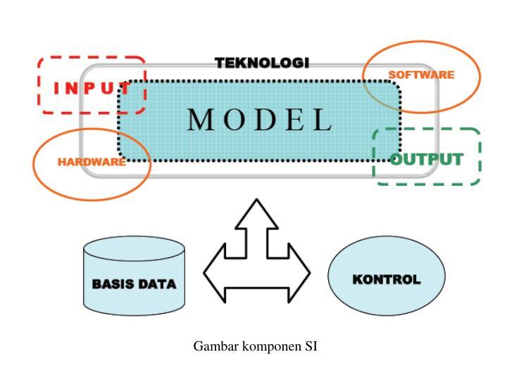 Gambar komponen SI