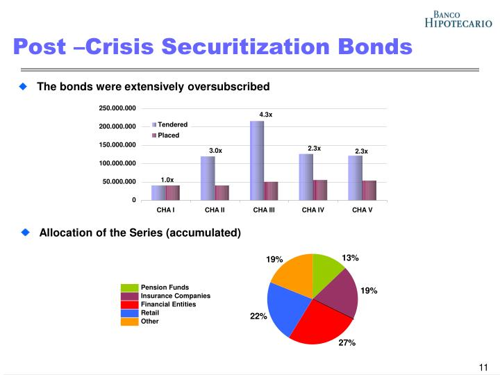 Post –Crisis Securitization Bonds