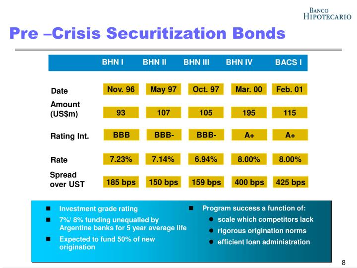 Pre –Crisis Securitization Bonds