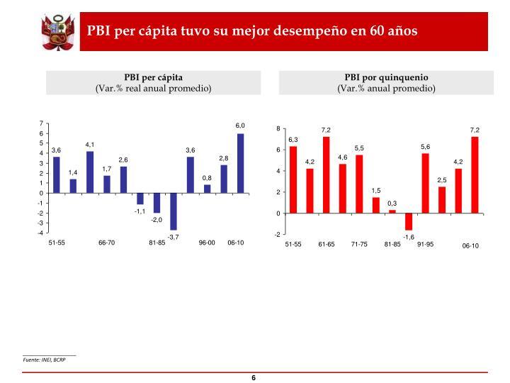 PBI per cápita tuvo su mejor desempeño en 60 años