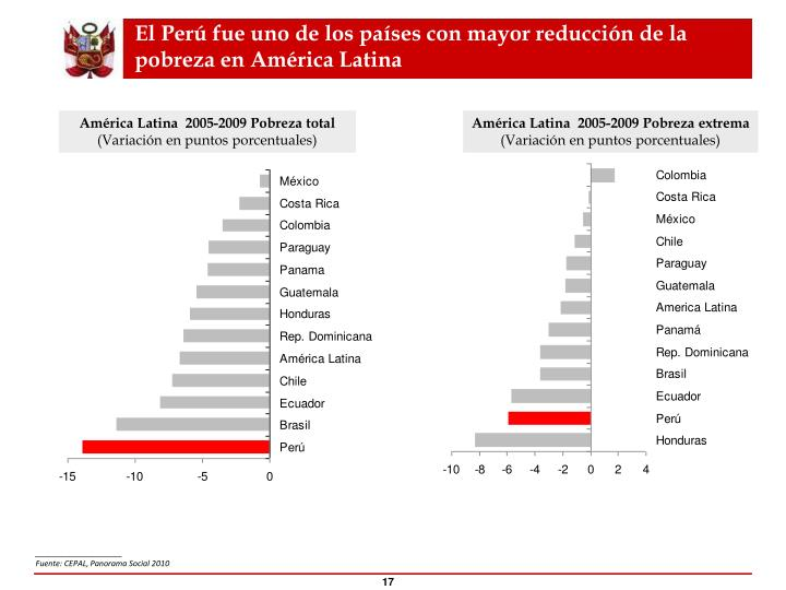 El Perú fue uno de los países con mayor reducción de la pobreza en América Latina