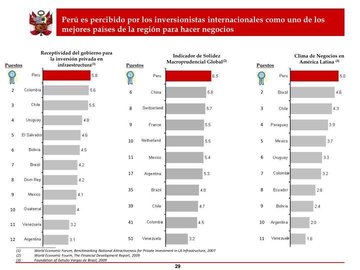 Perú es percibido por los inversionistas internacionales como uno de los mejores países de la región para hacer negocios