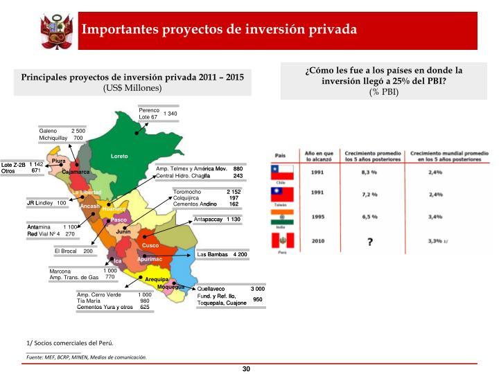 Importantes proyectos de inversión privada