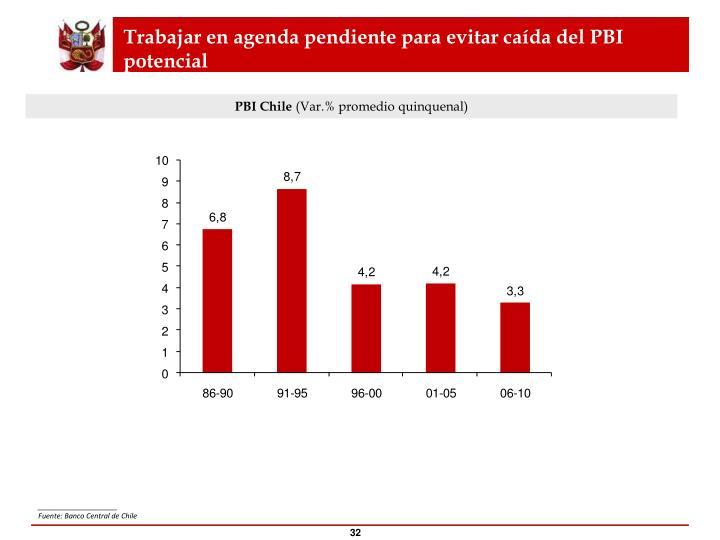 Trabajar en agenda pendiente para evitar caída del PBI potencial