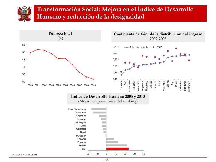 Transformación Social: Mejora en el Índice de Desarrollo Humano y reducción de la desigualdad