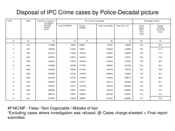 Disposal of IPC Crime cases by Police-Decadal picture