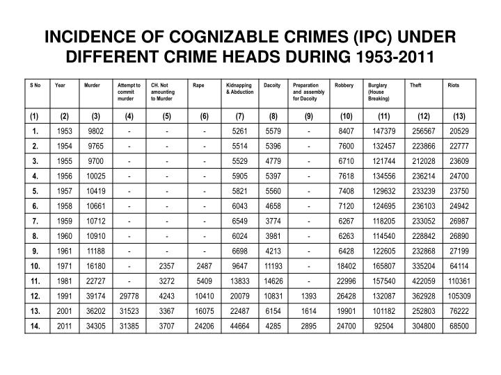 INCIDENCE OF COGNIZABLE CRIMES (IPC) UNDER DIFFERENT CRIME HEADS DURING 1953-2011