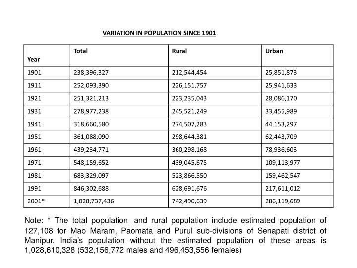 VARIATION IN POPULATION SINCE 1901