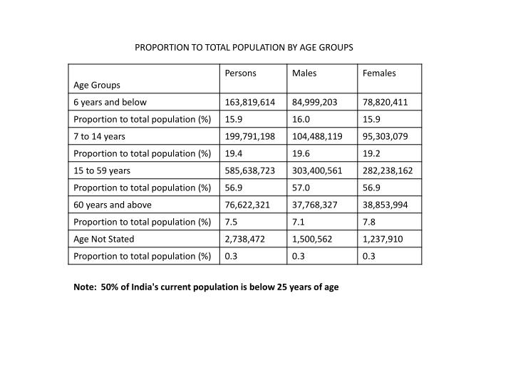PROPORTION TO TOTAL POPULATION BY AGE GROUPS