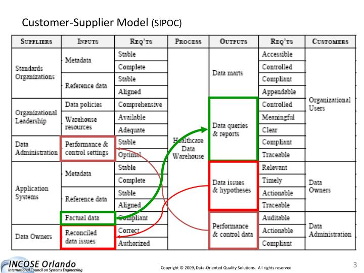 Customer supplier model sipoc