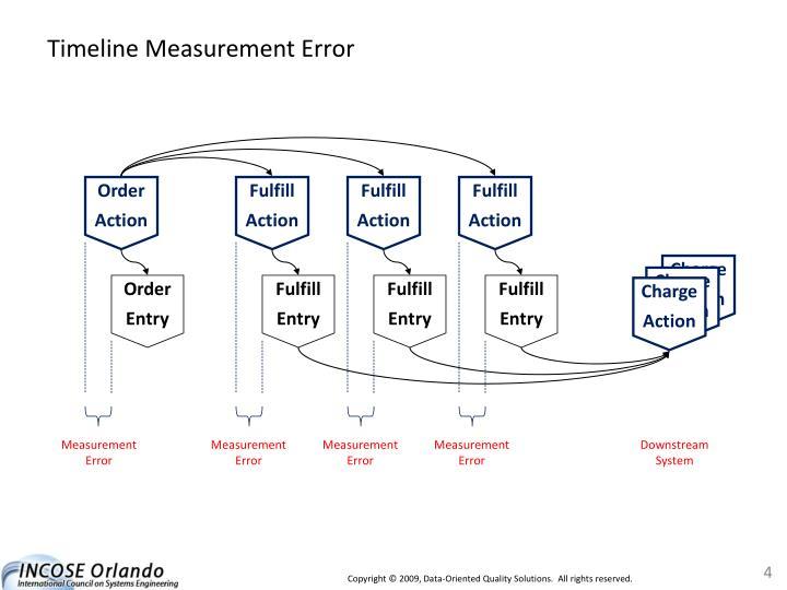Timeline Measurement Error
