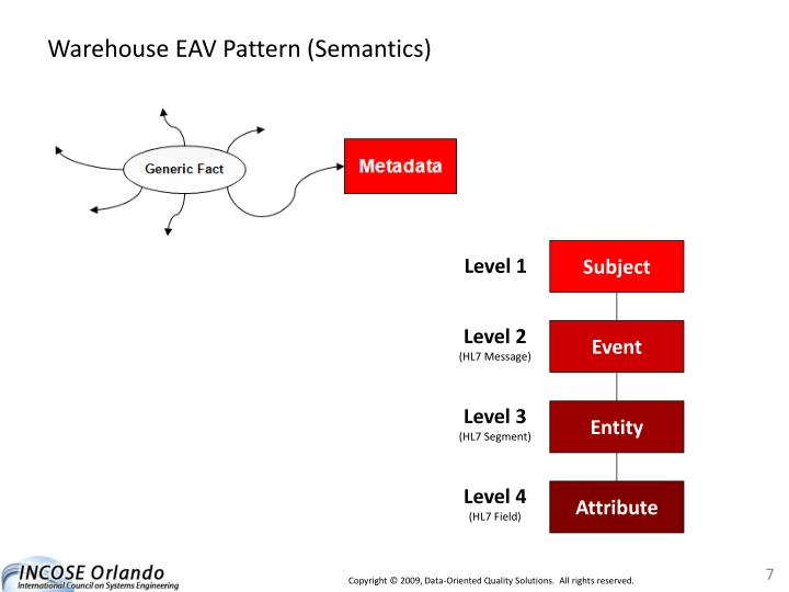 Warehouse EAV Pattern (Semantics)